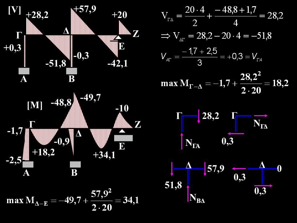+28,2 -51,8. +57,9. +20. +0,3. -0,3. -42,1. [V] Γ. Α. Β. Δ. Ε. Ζ. Ζ. -48,8. +18,2. -49,7.